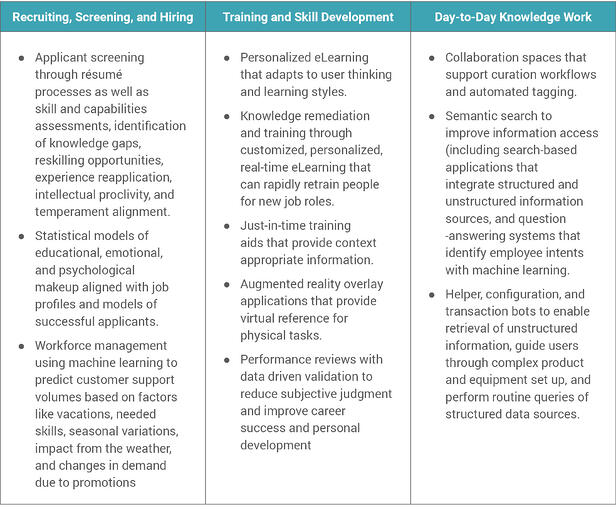 AI Powered HR Processes chart