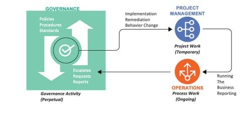 EIS-blog-art-pim-buyin-governance-cycle