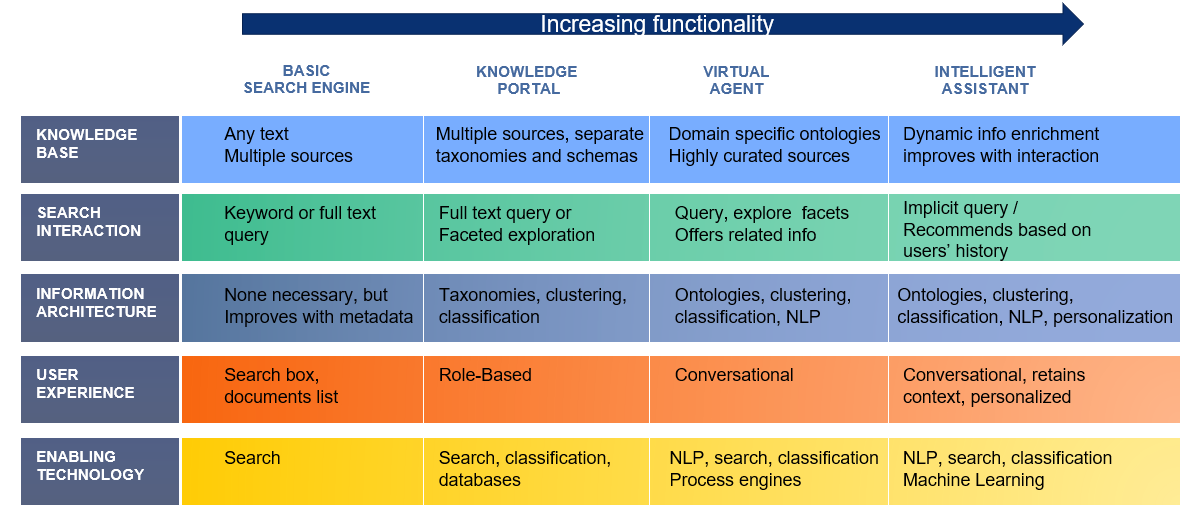 EIS-information-retrevial-continuum