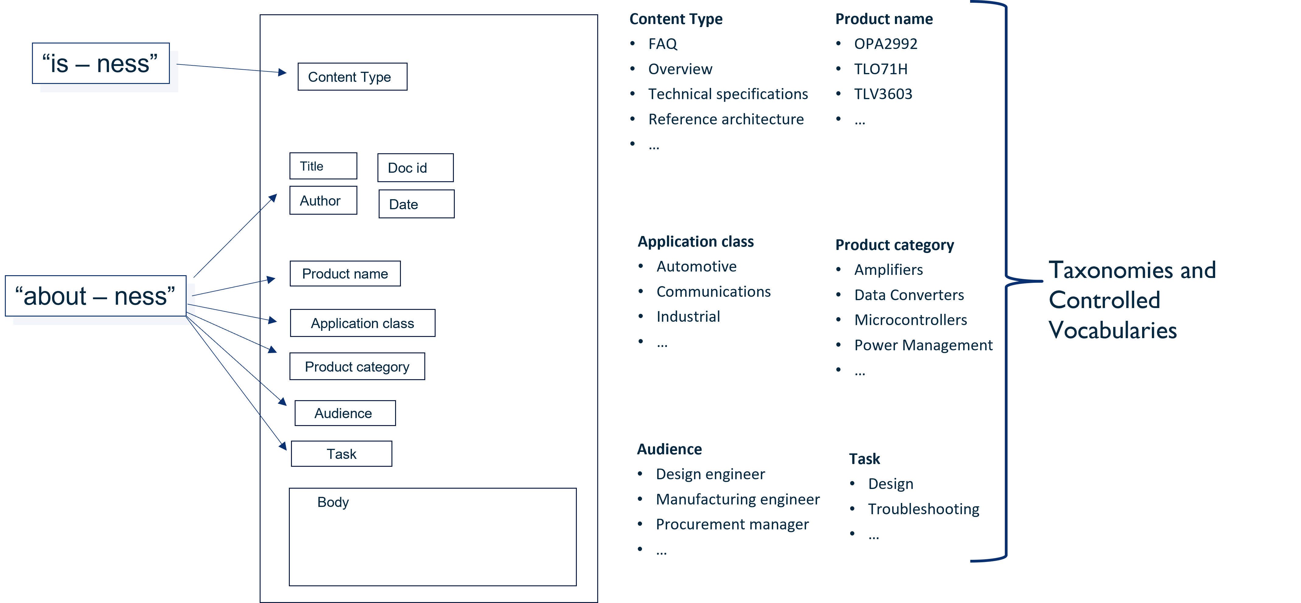 Example Content Model