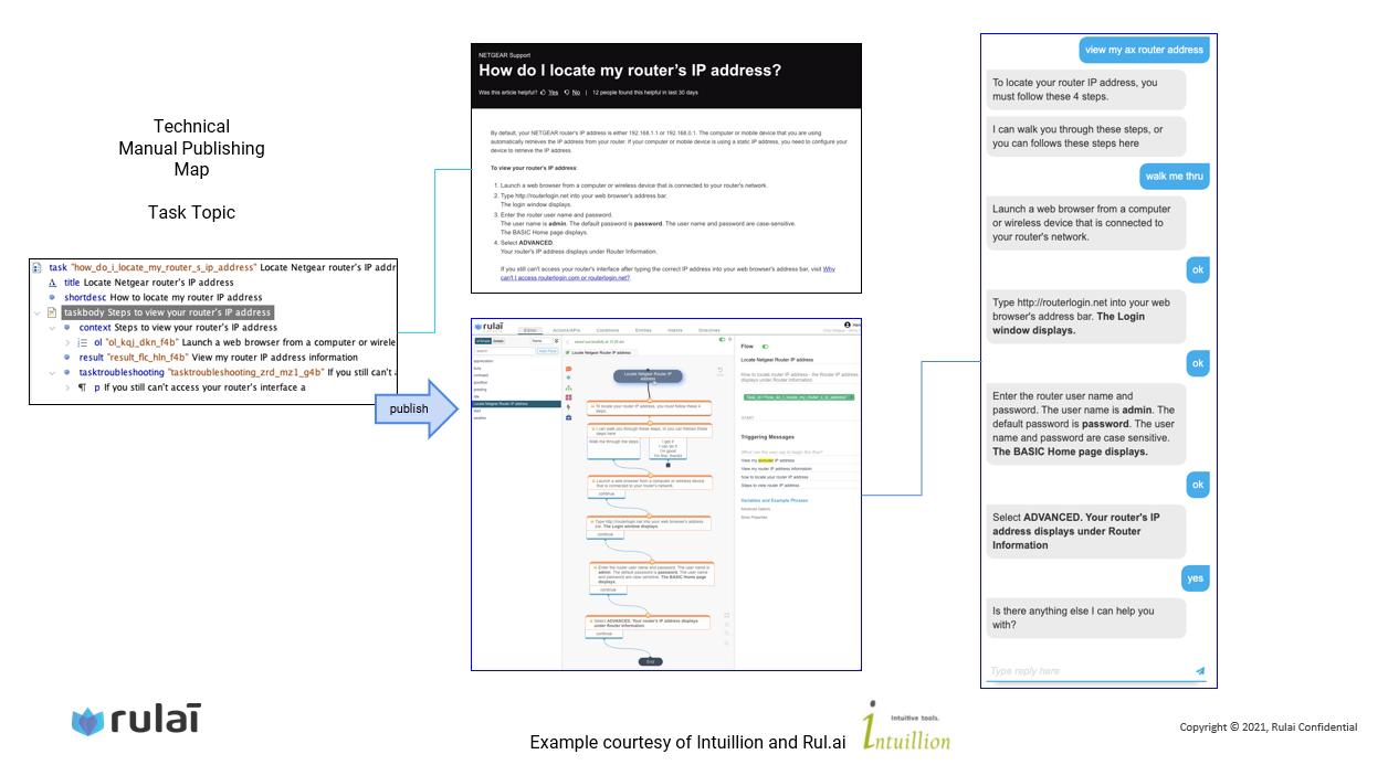 Technical manual publishing map