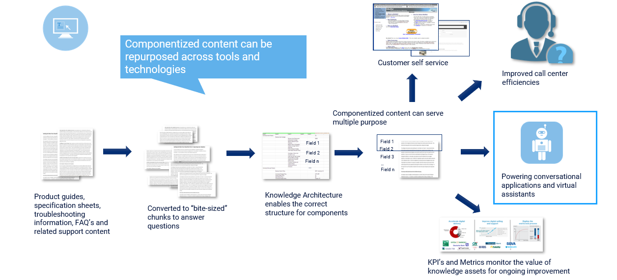 Transforming content for multiple cognitive channels
