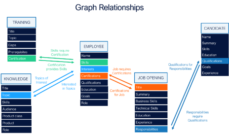 eis-illustration-graph-relationships