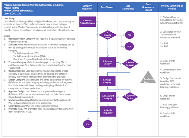 eis-new-product-category-request-process-diagram