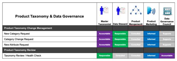 eis-product-taxonomy-data-governance-raci