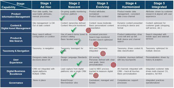 Digital-Capability-Maturity-table-2