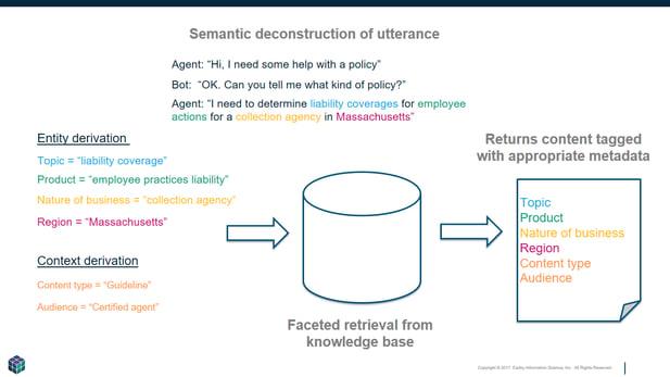 EA_Blog-Art_semantic-processing-faceted-retrieval-requires-knowledge-architecture-2018-02-19
