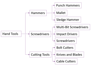 blog-art-hand-tool-taxonomy-example