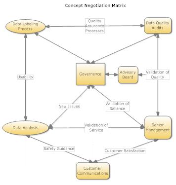 concept-negotiation-matrix