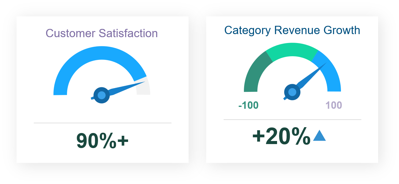 metrics-customer-sat-category-rev-growth
