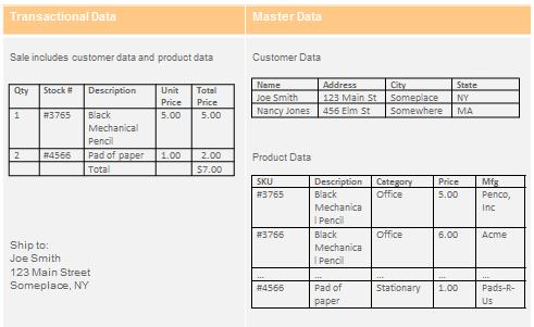 transactional-vs-master-data