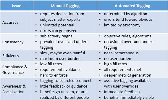 chart compares manual vs automated tagging issues