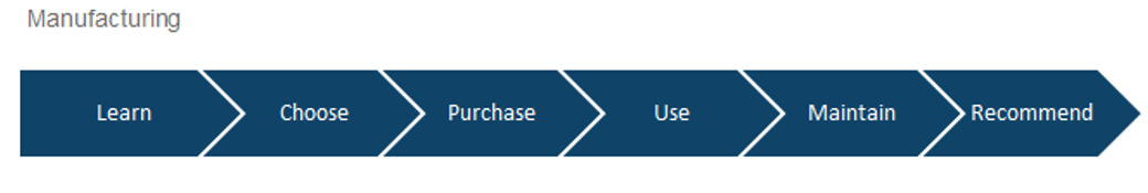 Manufacturing Customer Lifecycle