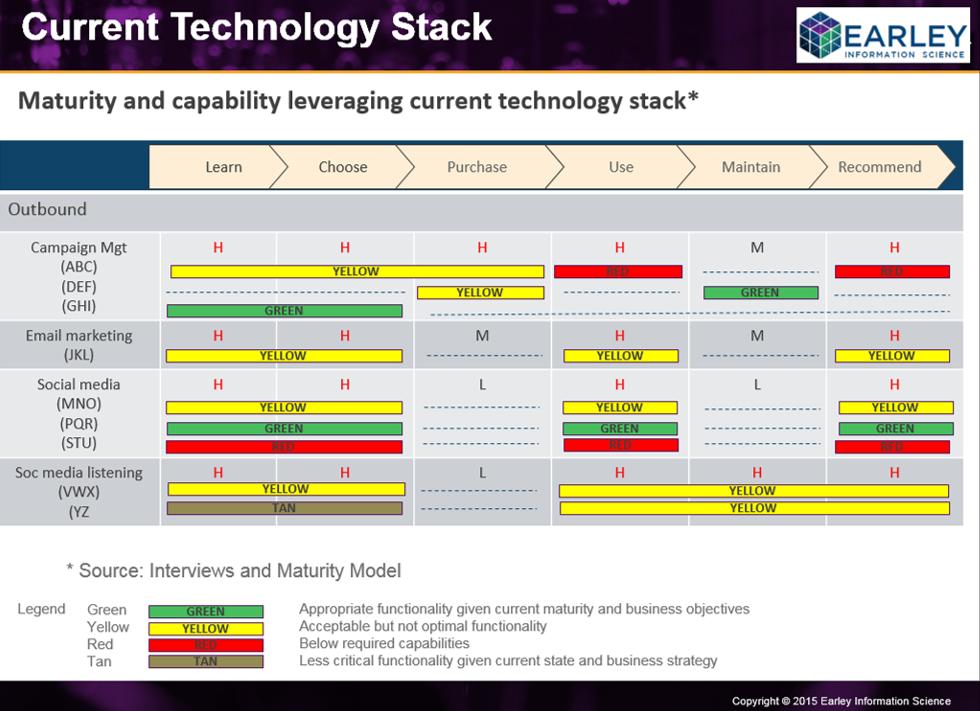Marketing Technology Stack Maturity
