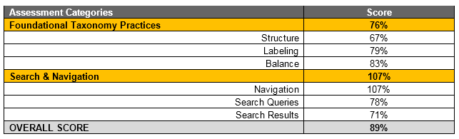 taxonomy heuristics summary example