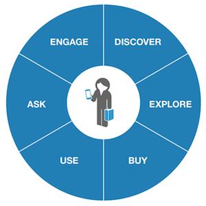 forrester customer journey concept