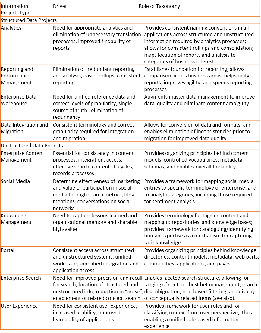 Chart - Role of Taxonomy in Transformation Projects